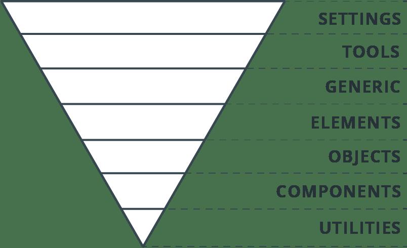 Pirámide ITCSS